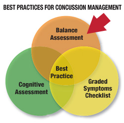 Concussions need proper management